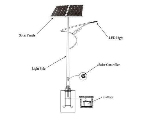 China Commercial Off Grid Solar Power Systems 30W LED Light Off Grid Solar Panel System factory